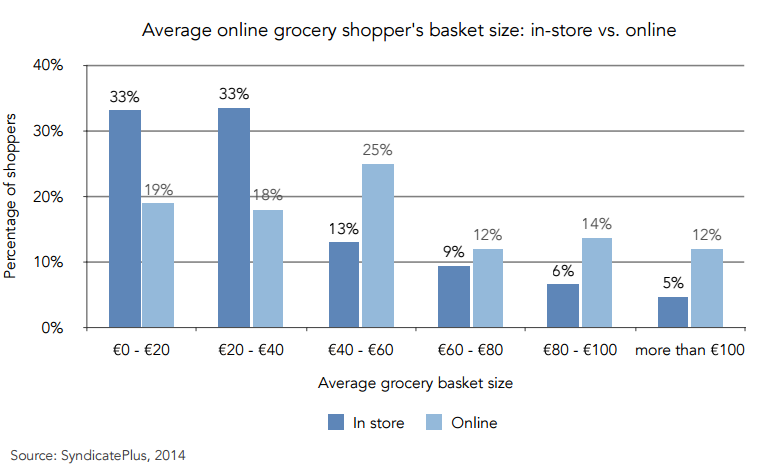 Online Beverage Shopping: a Trend to Consider?