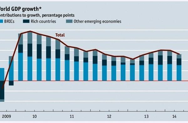 Global economy slows