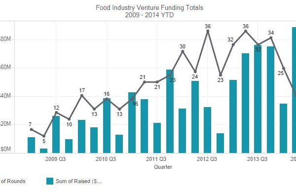 Venture Capital is hungry for more F&B startups