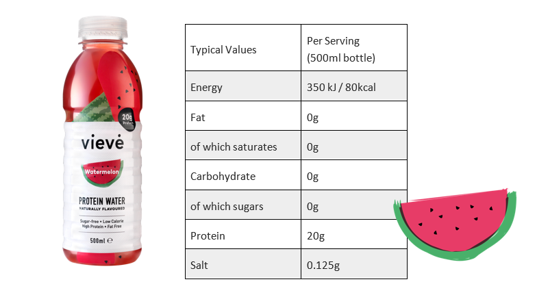Vieve Adds New Watermelon Flavour to its range of Protein Waters
