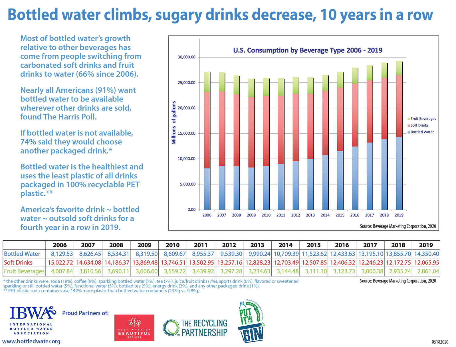 Bottled Water Consumption Grows 10 Years in a Row
