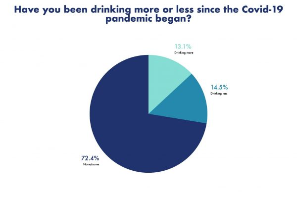 Dramatic Change in Drinking Habits of Americans